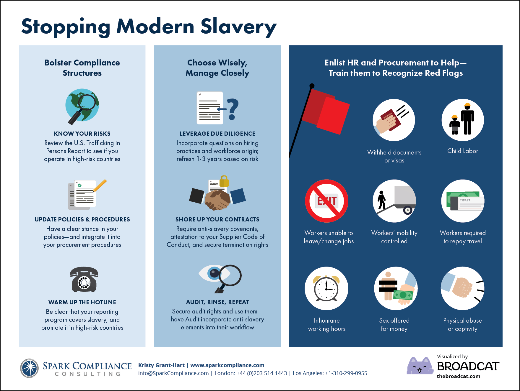 Preview of how to stop supply-chain slavery, from Broadcat and Spark Compliance Consulting. Download it now, for free!